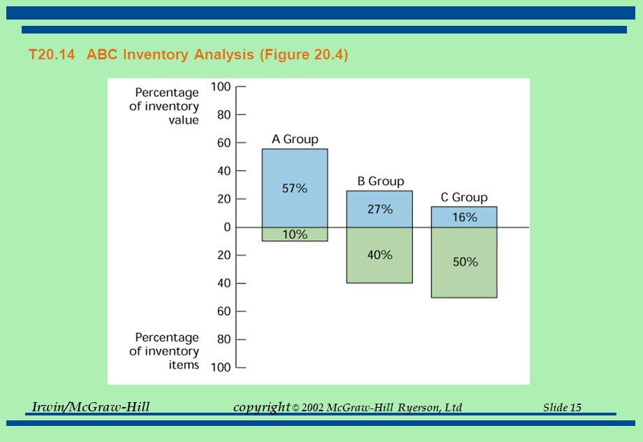 Irwin/McGraw-Hillcopyright © 2002 McGraw-Hill Ryerson, Ltd Slide 15 T20.14 ABC Inventory Analysis (Figure 20.4)