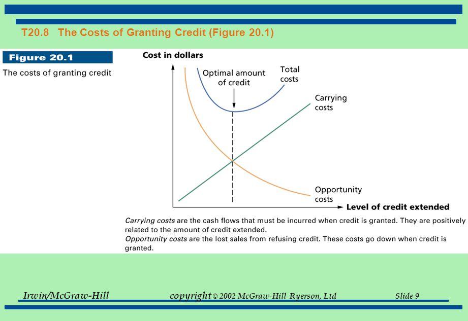 Irwin/McGraw-Hillcopyright © 2002 McGraw-Hill Ryerson, Ltd Slide 9 T20.8 The Costs of Granting Credit (Figure 20.1)