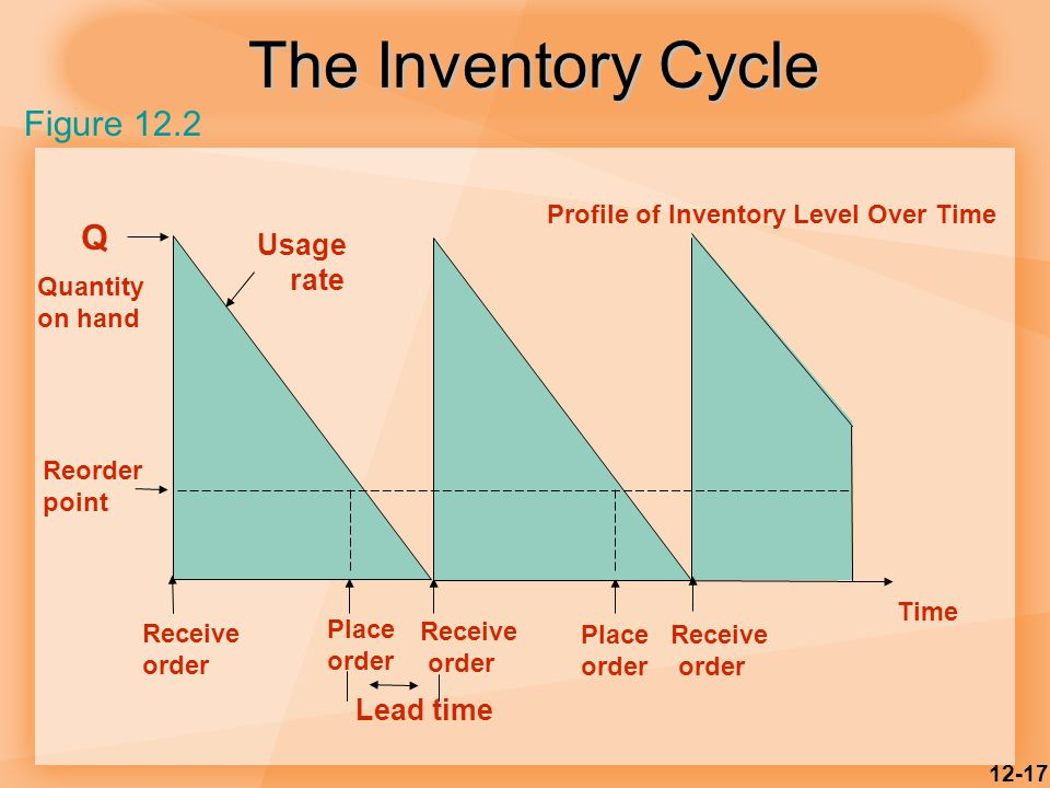 12-17 The Inventory Cycle Figure 12.2 Profile of Inventory Level Over Time Quantity on hand Q Receive order Place order Receive order Place order Receive order Lead time Reorder point Usage rate Time