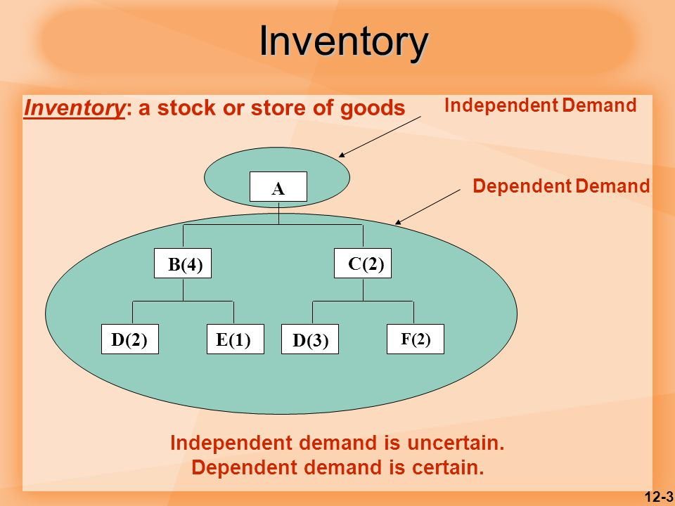 12-3 Independent Demand A B(4) C(2) D(2)E(1) D(3) F(2) Dependent Demand Independent demand is uncertain.
