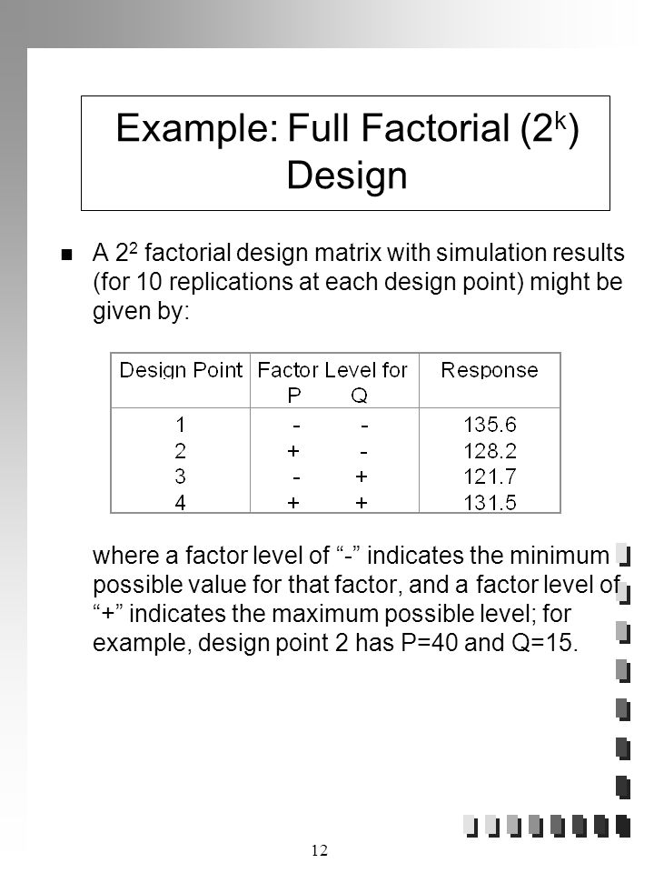 12 Example: Full Factorial (2 k ) Design A 2 2 factorial design matrix with simulation results (for 10 replications at each design point) might be given by: where a factor level of - indicates the minimum possible value for that factor, and a factor level of + indicates the maximum possible level; for example, design point 2 has P=40 and Q=15.