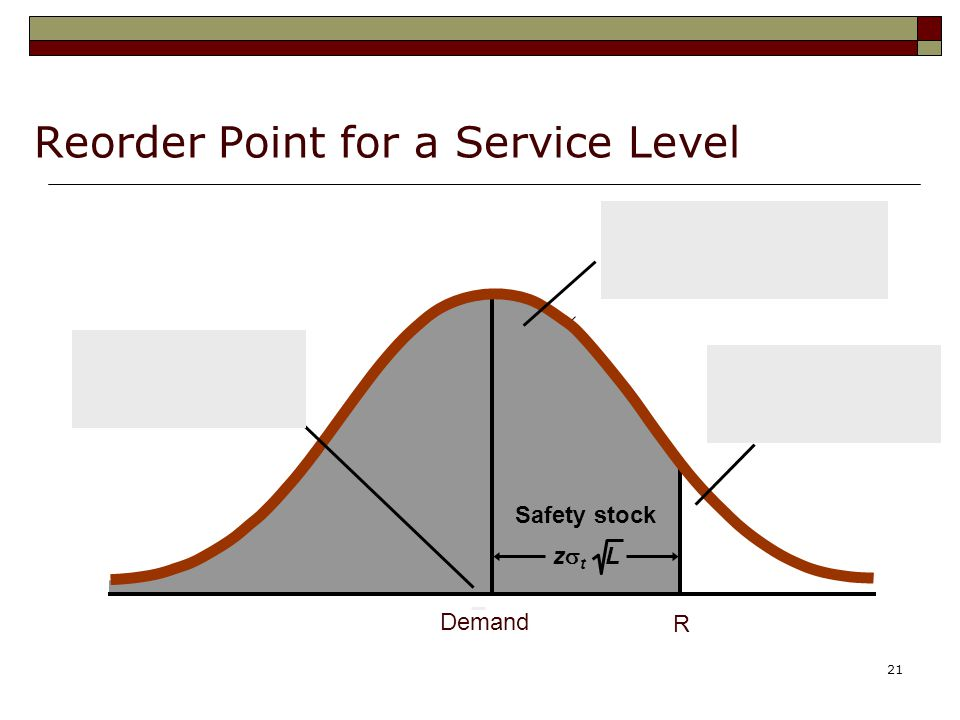 21 Reorder Point for a Service Level Probability of meeting demand during lead time = service level Probability of a stockout R Safety stock Demand z  t L Average demand during lead time