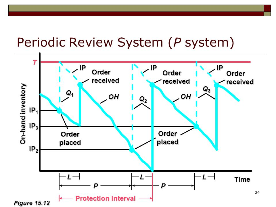 24 Periodic Review System (P system) Figure 15.12 PP Time On-hand inventory T Q1Q1Q1Q1 Orderplaced L Orderplaced Orderreceived Orderreceived Orderplaced Q2Q2Q2Q2 Q3Q3Q3Q3 Orderreceived OH LL Protection interval IP 1 IP 3 IP 2 IPIPIP OH