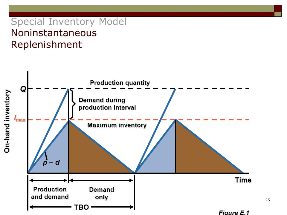 25 Special Inventory Model Noninstantaneous Replenishment Production and demand Demand only TBO Production quantity Demand during production interval Maximum inventory On-hand inventory Q Time I max p – d Figure E.1