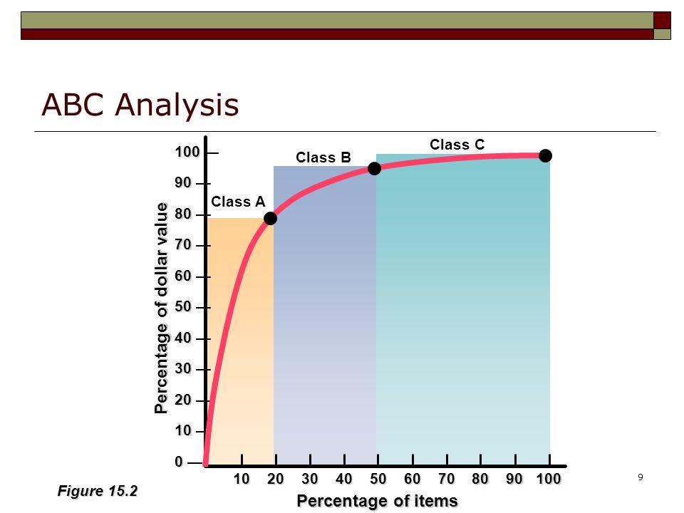 9 ABC Analysis 102030405060708090100 Percentage of items Percentage of dollar value 100 100 — 90 90 — 80 80 — 70 70 — 60 60 — 50 50 — 40 40 — 30 30 — 20 20 — 10 10 — 0 0 — Figure 15.2 Class C Class A Class B