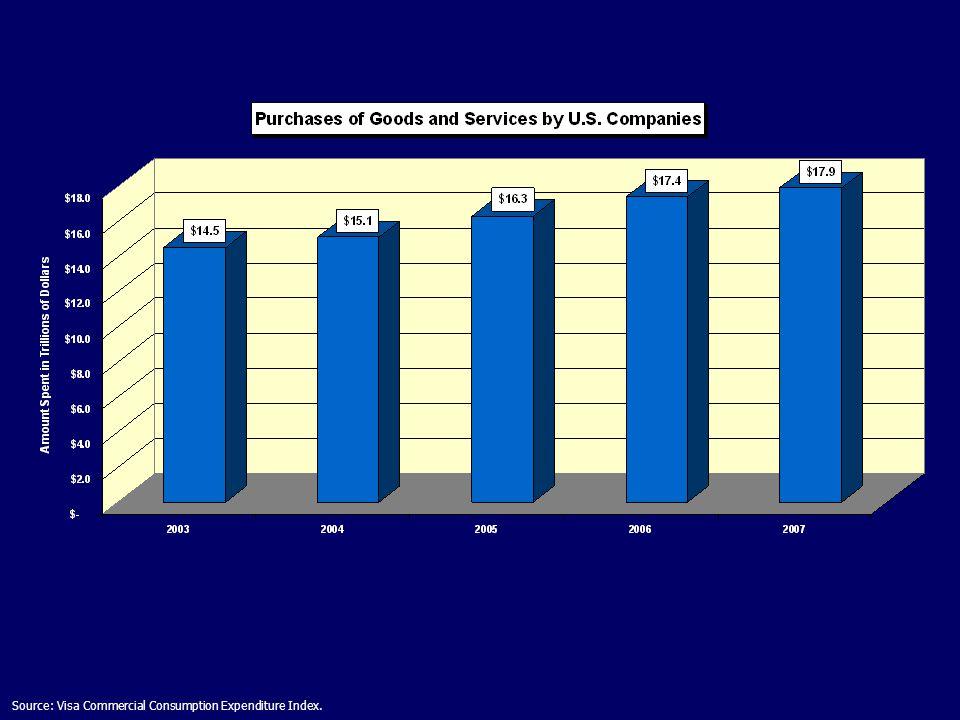 Source: Visa Commercial Consumption Expenditure Index.