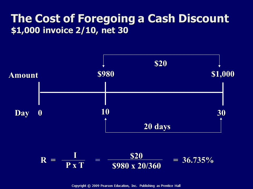 The Cost of Foregoing a Cash Discount $1,000 invoice 2/10, net 30 Day Amount 0 10 30 $1,000$980 20 days $20 R = I P x T = $20 $980 x 20/360 = 36.735% Copyright © 2009 Pearson Education, Inc.