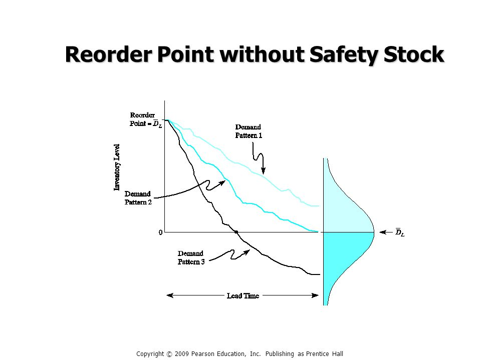 Reorder Point without Safety Stock Copyright © 2009 Pearson Education, Inc.