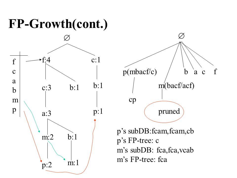 FP-Growth(cont.) fcabmpfcabmp  f:4 c:3 a:3 m:2 p:2 b:1 m:1 b:1 c:1 b:1 p:1  p(mbacf/c) m(bacf/acf) bacf cp pruned p's subDB:fcam,fcam,cb p's FP-tree: c m's subDB: fca,fca,vcab m's FP-tree: fca