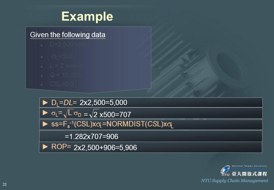 Example Given the following data  D=2,500/week    D =500  L = 2 weeks  Q = 10,000,  CSL=0.9 2x2,500=5,000►D L =DL= =1.282x707=906 = 2 x500=707 ►ss=F s -1 (CSL)x  L =NORMDIST(CSL)x  L ►  L = L  D ►ROP= 2x2,500+906=5,906 21