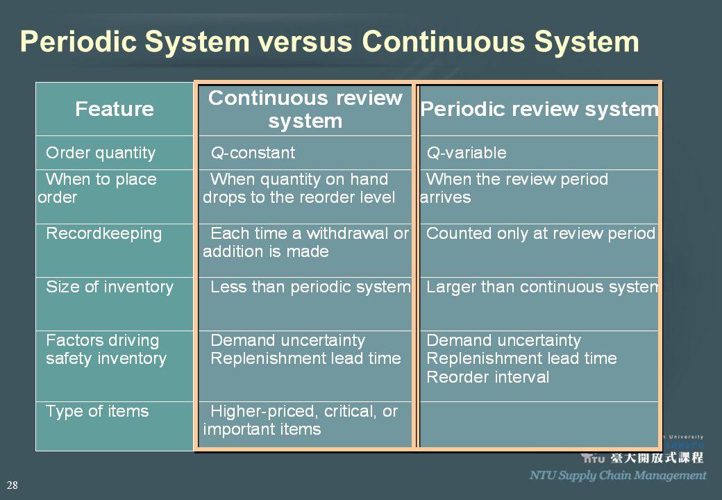 Periodic System versus Continuous System 28