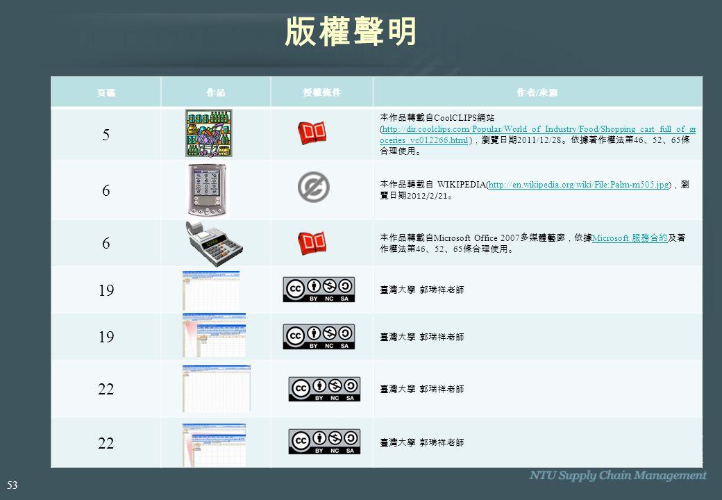 頁碼作品授權條件作者 / 來源 5 本作品轉載自 CoolCLIPS 網站 (http://dir.coolclips.com/Popular/World_of_Industry/Food/Shopping_cart_full_of_gr oceries_vc012266.html ) ,瀏覽日期 2011/12/28 。依據著作權法第 46 、 52 、 65 條 合理使用。http://dir.coolclips.com/Popular/World_of_Industry/Food/Shopping_cart_full_of_gr oceries_vc012266.html 6 本作品轉載自 WIKIPEDIA(http://en.wikipedia.org/wiki/File:Palm-m505.jpg) ,瀏 覽日期 2012/2/21 。http://en.wikipedia.org/wiki/File:Palm-m505.jpg 6 本作品轉載自 Microsoft Office 2007 多媒體藝廊,依據 Microsoft 服務合約及著 作權法第 46 、 52 、 65 條合理使用。 Microsoft 服務合約 19 臺灣大學 郭瑞祥老師 19 臺灣大學 郭瑞祥老師 22 臺灣大學 郭瑞祥老師 22 臺灣大學 郭瑞祥老師 版權聲明 53