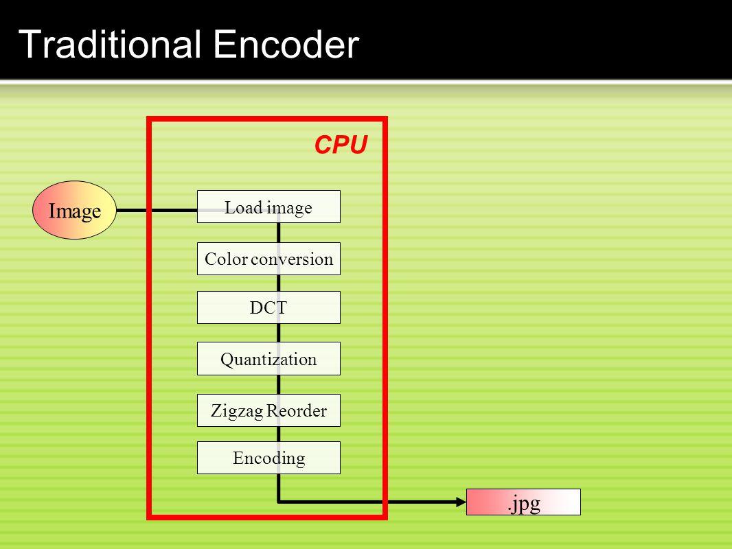 Traditional Encoder CPU Load image Color conversion DCT Quantization Zigzag Reorder Encoding Image.jpg
