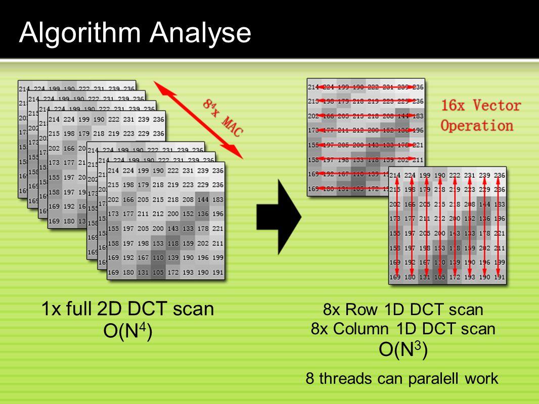 Algorithm Analyse 1x full 2D DCT scan O(N 4 ) 8x Row 1D DCT scan 8x Column 1D DCT scan O(N 3 ) 8 threads can paralell work