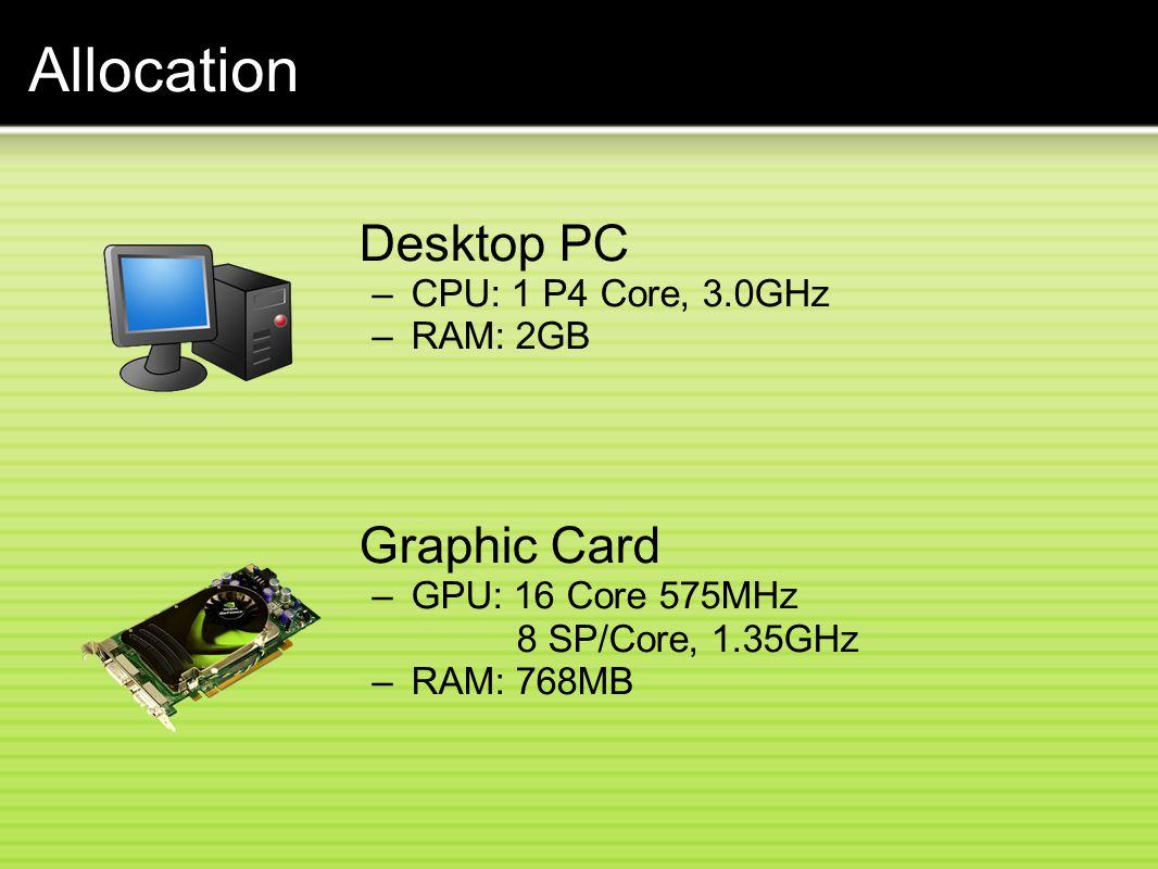 Allocation Desktop PC –CPU: 1 P4 Core, 3.0GHz –RAM: 2GB Graphic Card –GPU: 16 Core 575MHz 8 SP/Core, 1.35GHz –RAM: 768MB