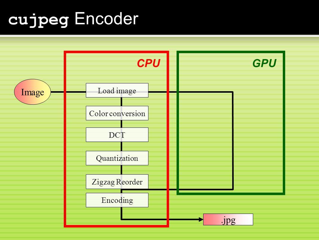 cujpeg Encoder CPU Load image Color conversion DCT Quantization Zigzag Reorder Encoding Image.jpg GPU
