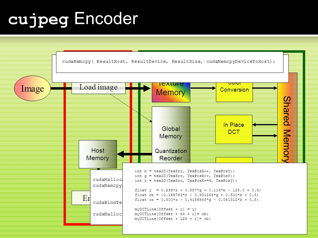 cujpeg Encoder CPU Encoding Image.jpg GPU Texture Memory Global Memory Quantization Reorder Result Shared Memory Color Conversion In Place DCT Quantize Reorder Host Memory cudaMallocArray( &textureCache, &channel, scanlineSize, imgHeight )); cudaMemcpy2DToArray(textureCache, 0, 0, image, imageStride, imageWidth, imageHeight, cudaMemcpyHostToDevice )); cudaBindTextureToArray(TexSrc, textureCache, channel)); cudaMalloc((void **)(&ResultDevice), ResultSize); Load image int b = tex2D(TexSrc, TexPosX++, TexPosY); int g = tex2D(TexSrc, TexPosX++, TexPosY); int r = tex2D(TexSrc, TexPosX+=6, TexPosY); float y = 0.299*r + 0.587*g + 0.114*b - 128.0 + 0.5; float cb = -0.168763*r - 0.331264*g + 0.500*b + 0.5; float cr = 0.500*r - 0.418688f*g - 0.081312*b + 0.5; myDCTLine[Offset + i] = y; myDCTLine[Offset + 64 + i]= cb; myDCTLine[Offset + 128 + i]= cb; for (int i=0; i<BLOCK_WIDTH; i++) myDestBlock[myZLine[i]] = (int)(myDCTLine[i] * myDivQLine[i] + 0.5f); cudaMemcpy( ResultHost, ResultDevice, ResultSize, cudaMemcpyDeviceToHost);