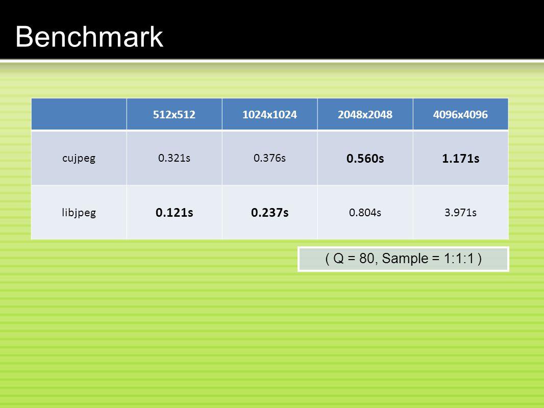 Benchmark 512x5121024x10242048x20484096x4096 cujpeg0.321s0.376s 0.560s1.171s libjpeg 0.121s0.237s 0.804s3.971s ( Q = 80, Sample = 1:1:1 )