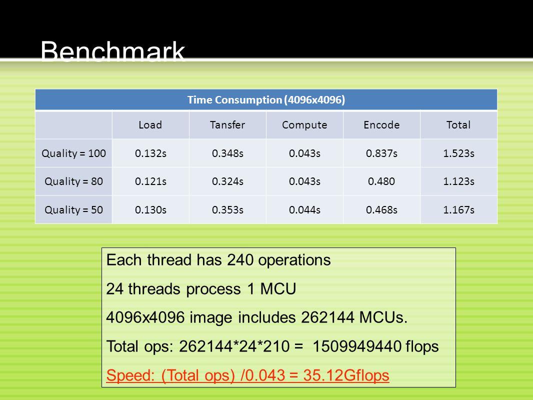 Benchmark Time Consumption (4096x4096) LoadTansferComputeEncodeTotal Quality = 1000.132s0.348s0.043s0.837s1.523s Quality = 800.121s0.324s0.043s0.4801.123s Quality = 500.130s0.353s0.044s0.468s1.167s Each thread has 240 operations 24 threads process 1 MCU 4096x4096 image includes 262144 MCUs.