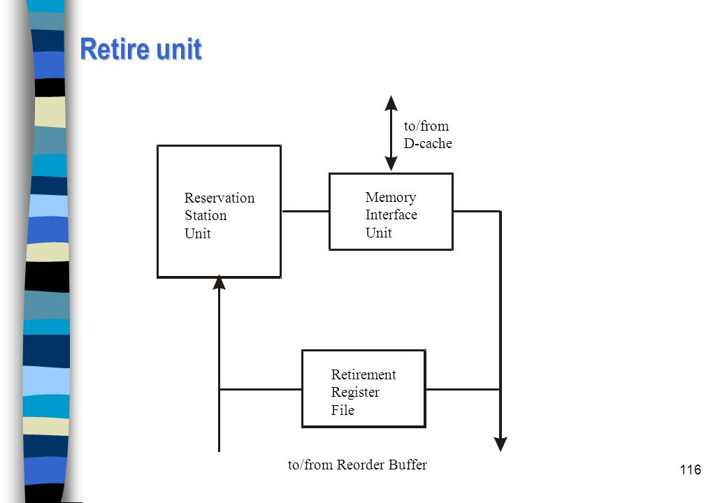 116 Retire unit to/from D-cache to/from Reorder Buffer Reservation Station Unit Memory Interface Unit Retirement Register File