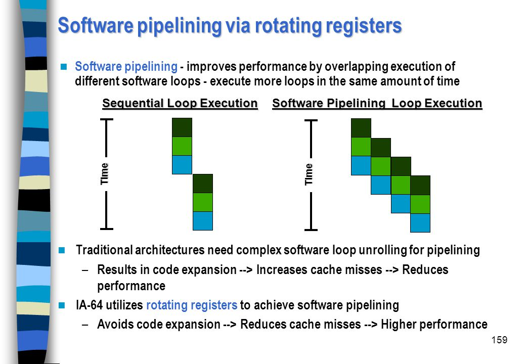 159 Software pipelining via rotating registers Software pipelining - improves performance by overlapping execution of different software loops - execu