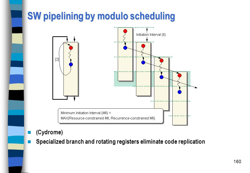 160 SW pipelining by modulo scheduling (Cydrome) Specialized branch and rotating registers eliminate code replication