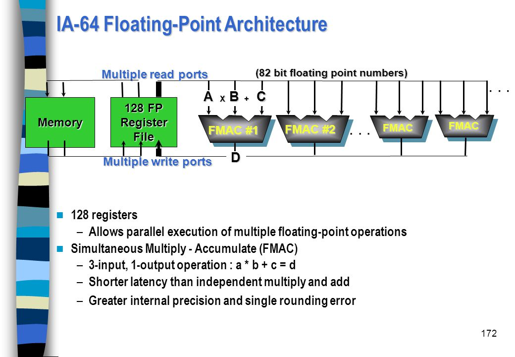 172 IA-64 Floating-Point Architecture 128 registers – Allows parallel execution of multiple floating-point operations Simultaneous Multiply - Accumula