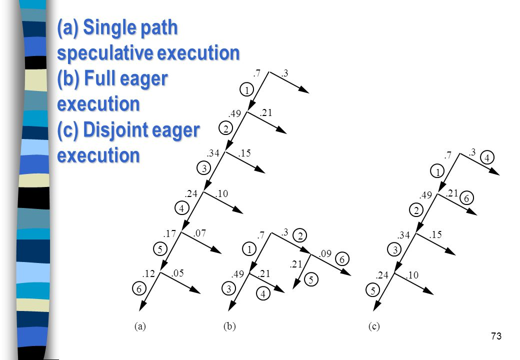 73 (a) Single path speculative execution (b) Full eager execution (c) Disjoint eager execution