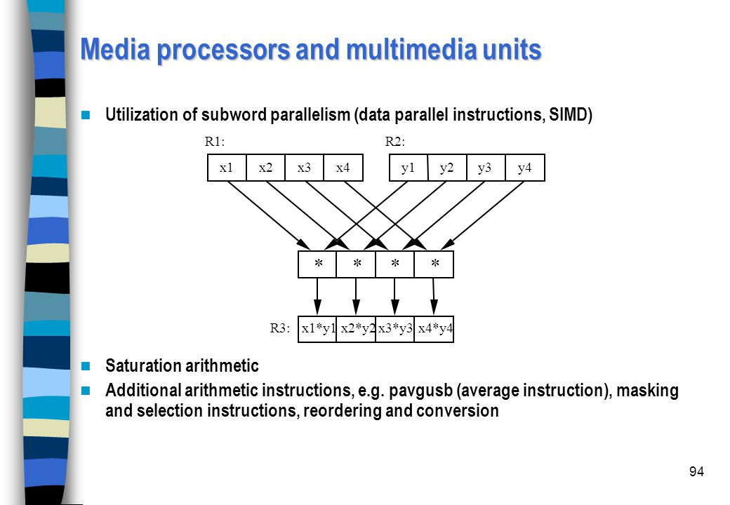94 Utilization of subword parallelism (data parallel instructions, SIMD) Saturation arithmetic Additional arithmetic instructions, e.g. pavgusb (avera