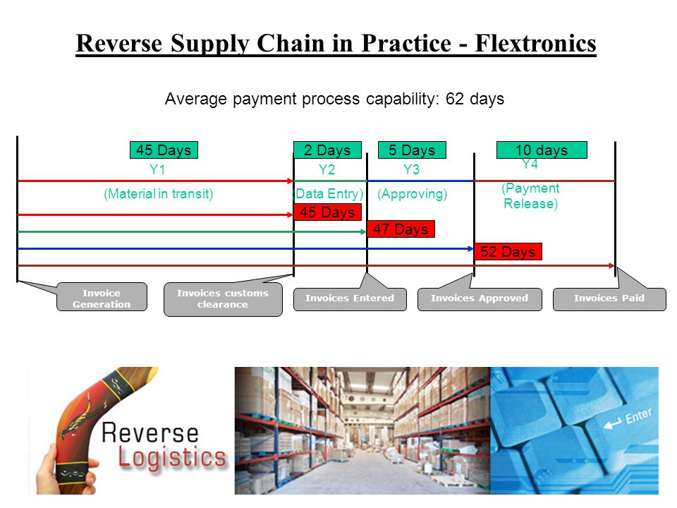 Reverse Supply Chain in Practice - Flextronics Invoice Generation Y1 (Material in transit) Invoices customs clearance Y2 (Data Entry) Y3 (Approving) Y