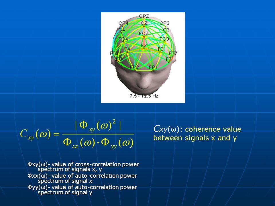 Φxy(ω)- value of cross-correlation power spectrum of signals x, y Φxx(ω)- value of auto-correlation power spectrum of signal x Φyy(ω)- value of auto-correlation power spectrum of signal y C xy(ω): coherence value between signals x and y
