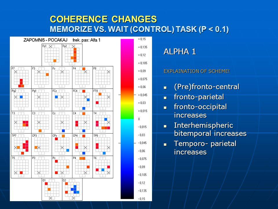 COHERENCE CHANGES MEMORIZE VS. WAIT (CONTROL) TASK (P < 0.1) ALPHA 1 EXPLAINATION OF SCHEME.