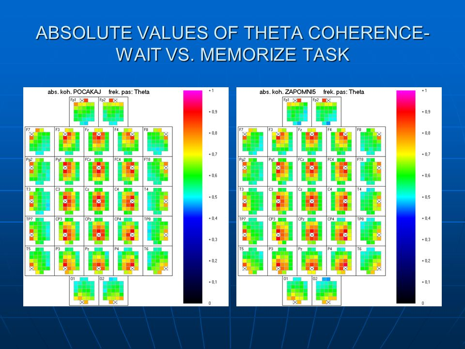 ABSOLUTE VALUES OF THETA COHERENCE- WAIT VS. MEMORIZE TASK