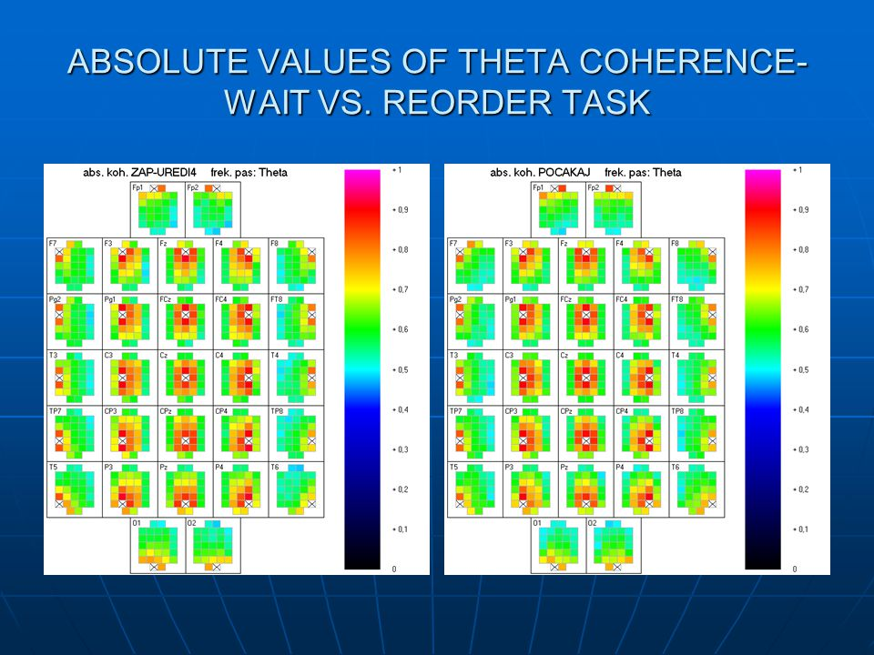 ABSOLUTE VALUES OF THETA COHERENCE- WAIT VS. REORDER TASK