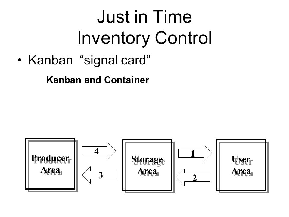 Just in Time Inventory Control Kanban signal card Kanban and Container Producer Area Producer Area Storage Area Storage Area User Area User Area 4 1 3 2