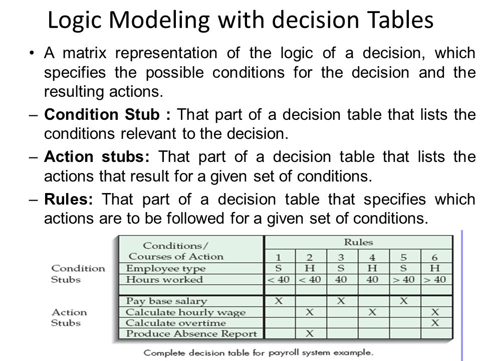 Constructing decision tables 1.Name the conditions and the values each condition can assume.
