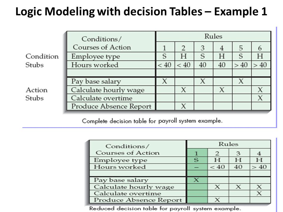 Logic Modeling with decision Tables – Example 2 In the example from Hoosier Burger ( Reordering Process) how they reorder food and other items they use in the restaurant They reorder depends on whether the item is perishable.