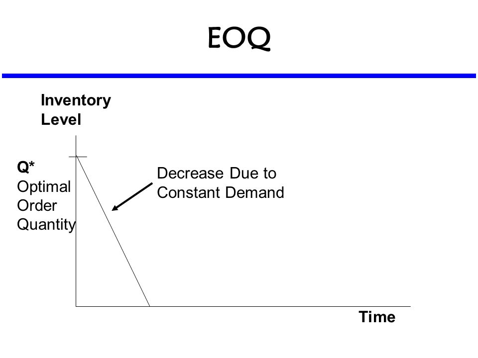 EOQ Time Inventory Level Q* Optimal Order Quantity Decrease Due to Constant Demand