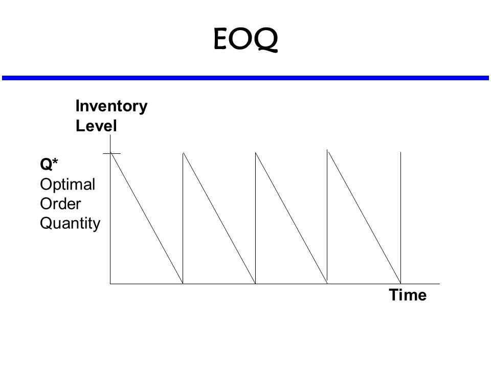 EOQ Time Inventory Level Q* Optimal Order Quantity
