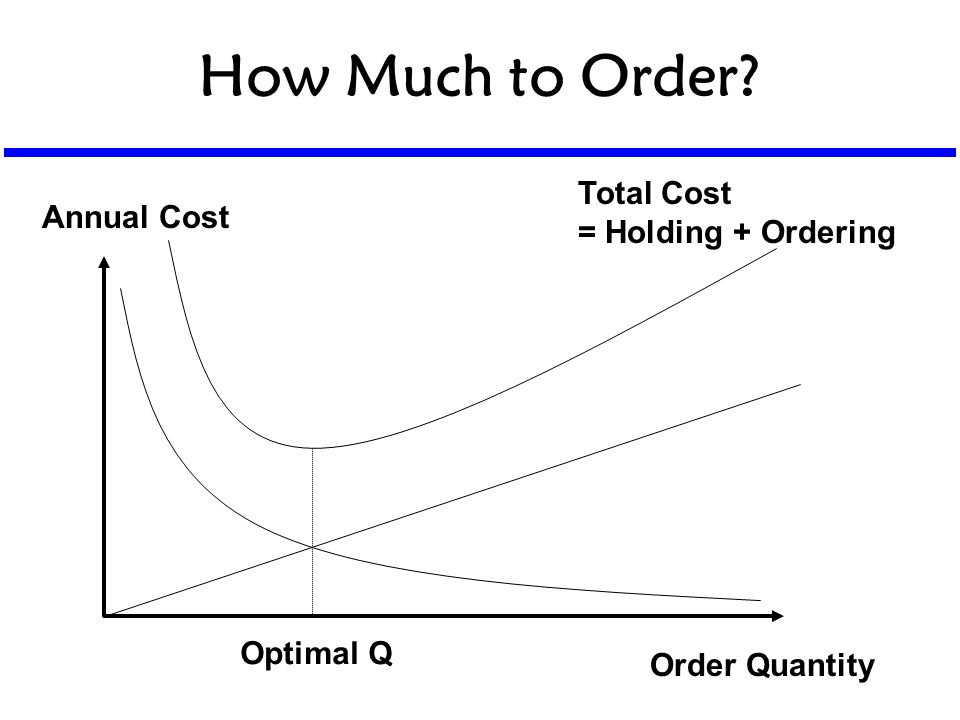 How Much to Order? Annual Cost Order Quantity Total Cost = Holding + Ordering Optimal Q