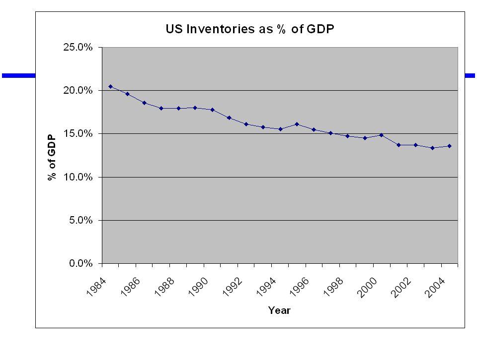 Source: CSCMP, Bureau of Economic Analysis