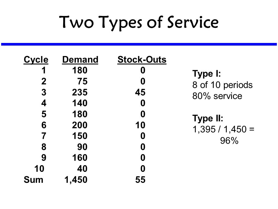 Two Types of Service CycleDemandStock-Outs 11800 2750 323545 41400 51800 620010 71500 8900 91600 10400 Sum1,45055 Type I: 8 of 10 periods 80% service