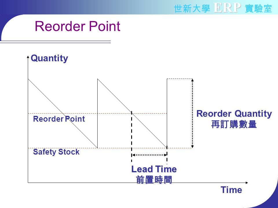 ERP 世新大學 ERP 實驗室 Reorder Point Quantity Time Reorder Point Safety Stock Reorder Quantity 再訂購數量 Lead Time 前置時間