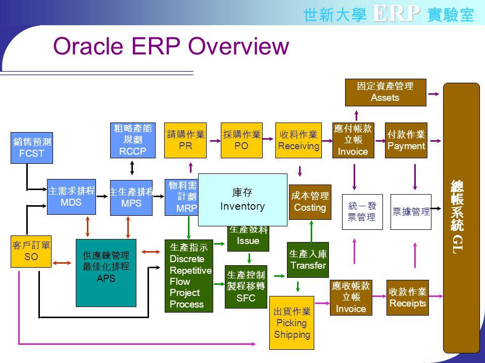 ERP 世新大學 ERP 實驗室 Oracle ERP Overview 客戶訂單 SO 主生產排程 MPS 粗略產能 規劃 RCCP 物料需求 計劃 MRP 請購作業 PR 採購作業 PO 收料作業 Receiving 生產指示 Discrete Repetitive Flow Project Process 生產發料 Issue 生產控制 製程移轉 SFC 生產入庫 Transfer 出貨作業 Picking Shipping 細部產能 規劃 CRP 應付帳款 立帳 Invoice 付款作業 Payment 票據管理 成本管理 Costing 主需求排程 MDS 固定資產管理 Assets 供應鍊管理 最佳化排程 APS 銷售預測 FCST 統一發 票管理 收款作業 Receipts 應收帳款 立帳 Invoice 庫存 Inventory