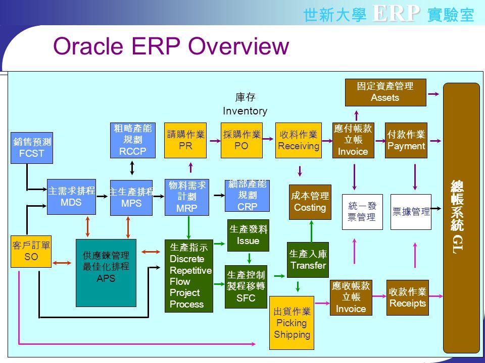 ERP 世新大學 ERP 實驗室 庫存 Inventory Oracle ERP Overview 客戶訂單 SO 主生產排程 MPS 粗略產能 規劃 RCCP 物料需求 計劃 MRP 請購作業 PR 採購作業 PO 收料作業 Receiving 生產指示 Discrete Repetitive Flow Project Process 生產發料 Issue 生產控制 製程移轉 SFC 生產入庫 Transfer 出貨作業 Picking Shipping 細部產能 規劃 CRP 應付帳款 立帳 Invoice 付款作業 Payment 票據管理 成本管理 Costing 主需求排程 MDS 固定資產管理 Assets 供應鍊管理 最佳化排程 APS 銷售預測 FCST 統一發 票管理 收款作業 Receipts 應收帳款 立帳 Invoice