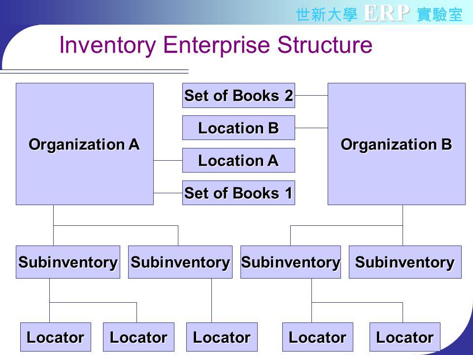 ERP 世新大學 ERP 實驗室 Inventory Enterprise Structure Organization A Organization B Set of Books 2 Location B Location A Set of Books 1 SubinventorySubinventorySubinventorySubinventory LocatorLocatorLocatorLocatorLocator