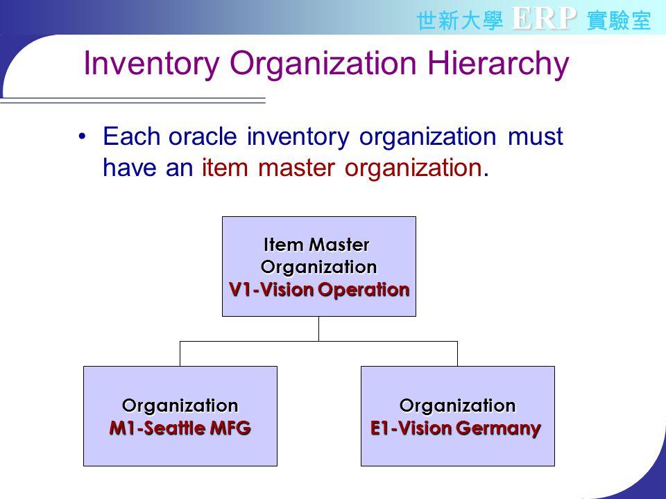 Inventory Organization Hierarchy Each oracle inventory organization must have an item master organization.