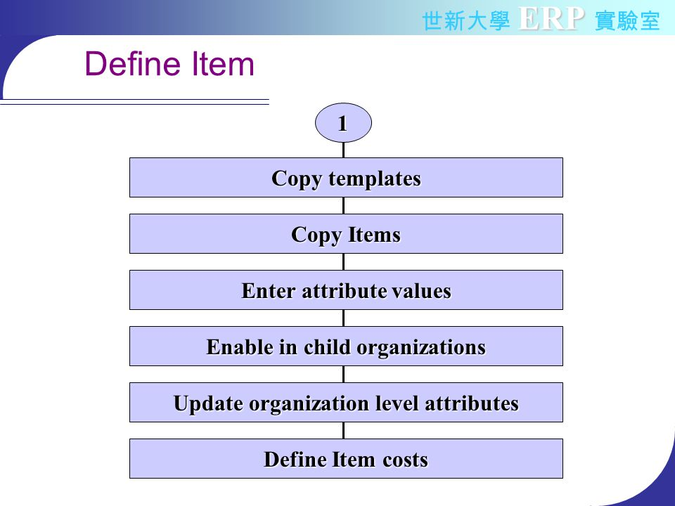 ERP 世新大學 ERP 實驗室 Define Item Copy templates Copy Items Enter attribute values Enable in child organizations Update organization level attributes Define Item costs 1