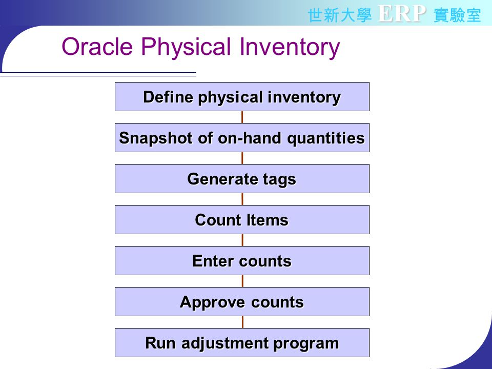 ERP 世新大學 ERP 實驗室 Oracle Physical Inventory Define physical inventory Snapshot of on-hand quantities Generate tags Count Items Enter counts Approve counts Run adjustment program