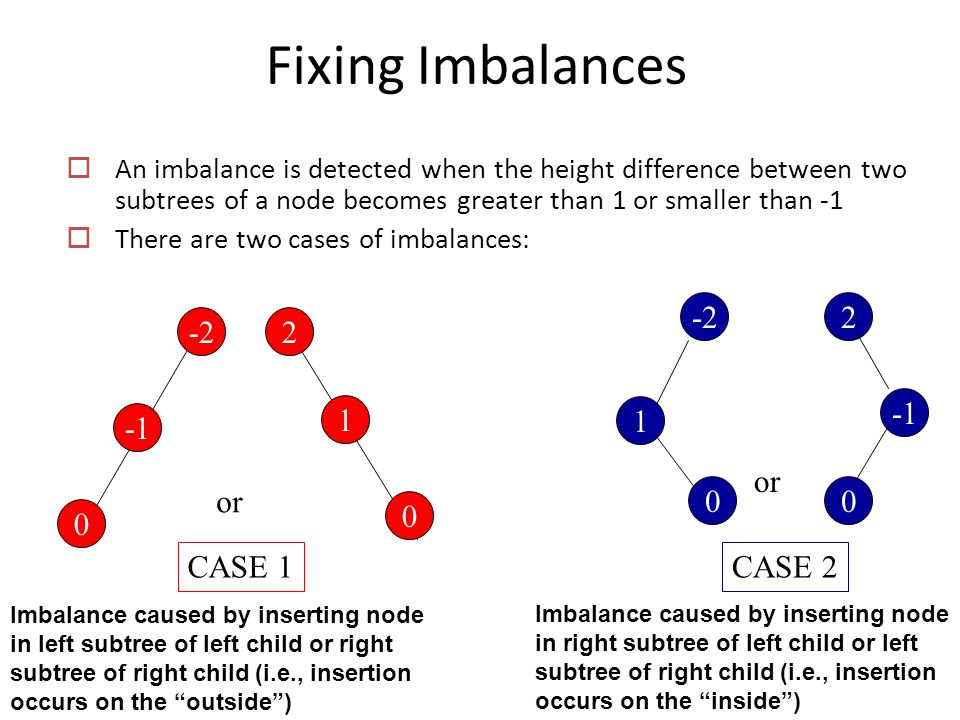 Fixing Imbalances  An imbalance is detected when the height difference between two subtrees of a node becomes greater than 1 or smaller than -1  There are two cases of imbalances: 2 0 -2 1 0 2 1 0 0 or CASE 1CASE 2 Imbalance caused by inserting node in left subtree of left child or right subtree of right child (i.e., insertion occurs on the outside ) Imbalance caused by inserting node in right subtree of left child or left subtree of right child (i.e., insertion occurs on the inside )